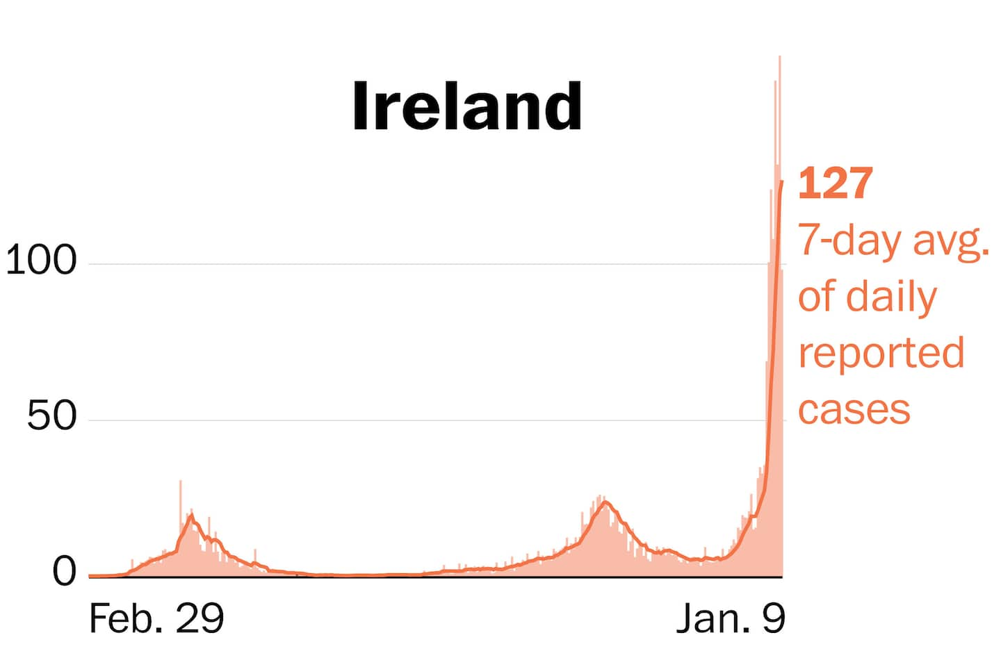 Ireland's covid curve skyrockets to highest coronavirus rate in the world
