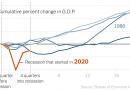 U.S. Economy Grew 1 Percent in the Last Quarter of 2020